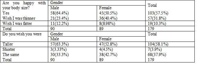 Body Image Perception among Adolescent students in a private School in Thrissur, Kerala
