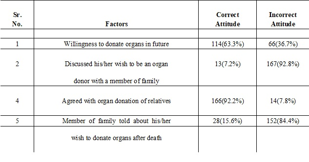 Knowledge and attitude regarding organ donation among relatives of patients admitted in ICU