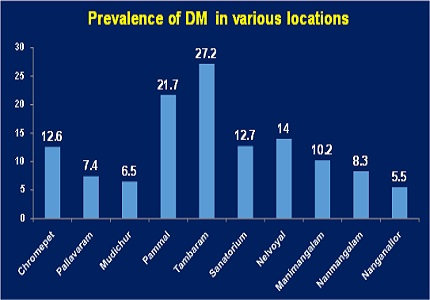 Prevalence of type 2 diabetes mellitus among people attending medical camps in South Chennai, India
