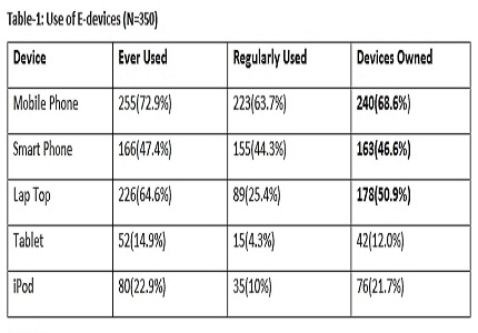 Utilization of E-Devices and Internet among Medical Students in a private medical college in central Kerala, India