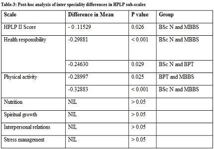 Assessment of health promoting life styles among the under graduate students of Sri Venkateswara Institute of Medical Sciences (SVIMS) University, Tirupati, Andhra Pradesh