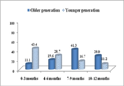 Intergenerational patterns of contraception use during extended postpartum period among women in Haryana, India