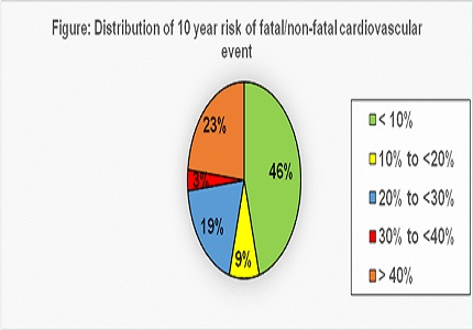 Cardiovascular Disease (CVD) Risk estimation among 40 years and older using WHO/ISH risk prediction charts