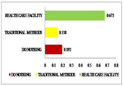 A cross sectional study of knowledge, attitude and practices regarding zoonotic diseases among agricultural workers