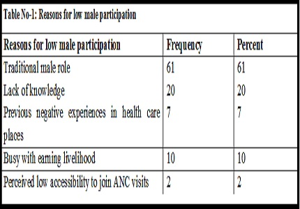 Male involvement in antenatal and natal care practices of their partners – a community-based study in rural area of North Karnataka