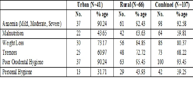Prevalence of health problems among the regular alcohol users (chronic alcoholics) in urban and rural area of district Amritsar: Punjab: India