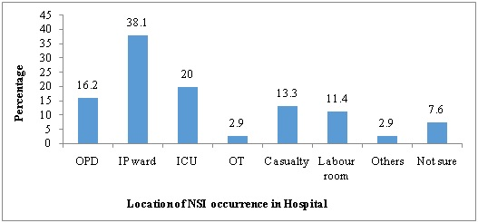 A cross sectional study on needle stick injuries, its associated factors and prophylactic measures among nursing staffs and students of a tertiary care hospital in Chennai